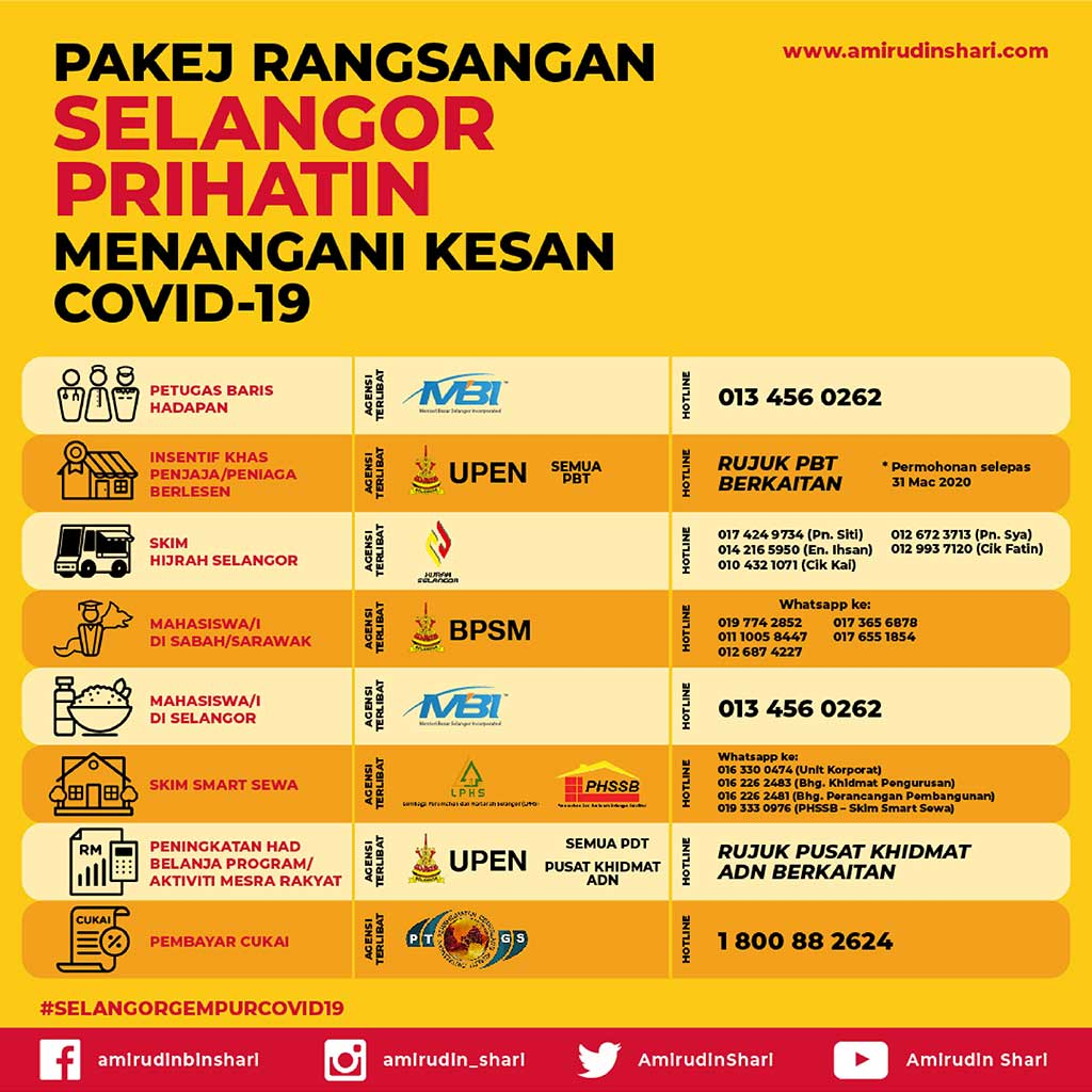 Pakej Rangsangan Selangor Prihatin Menangani Kesan Covid-19 2