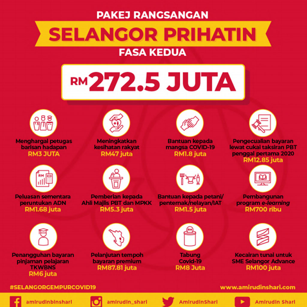 Infografik Pakej Rangsangan Selangor Prihatin Fasa Kedua